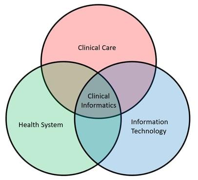 cliical informatics